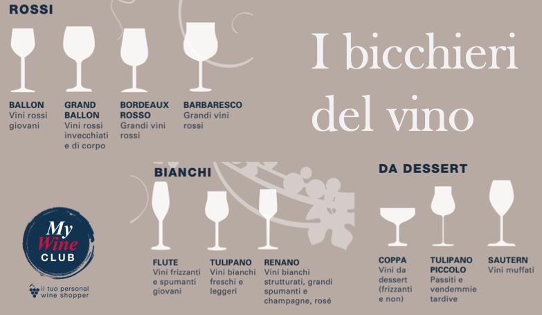Ad ogni vino il suo bicchiere!! Alcuni consigli sul bicchiere corretto da abbinare ad ogni vino!